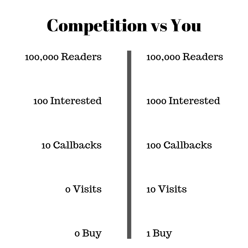 compare performance of competition vs your ad